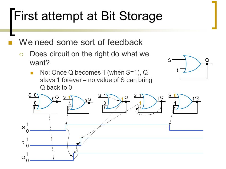 First attempt at Bit Storage We need some sort of feedback  Does circuit on the right do what we want? No: Once Q becomes 1 (when S=1), Q stays 1 for