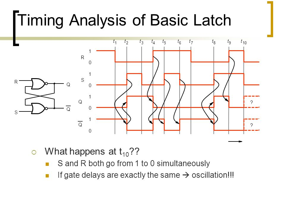 Timing Analysis of Basic Latch  What happens at t 10 ?? S and R both go from 1 to 0 simultaneously If gate delays are exactly the same  oscillation!