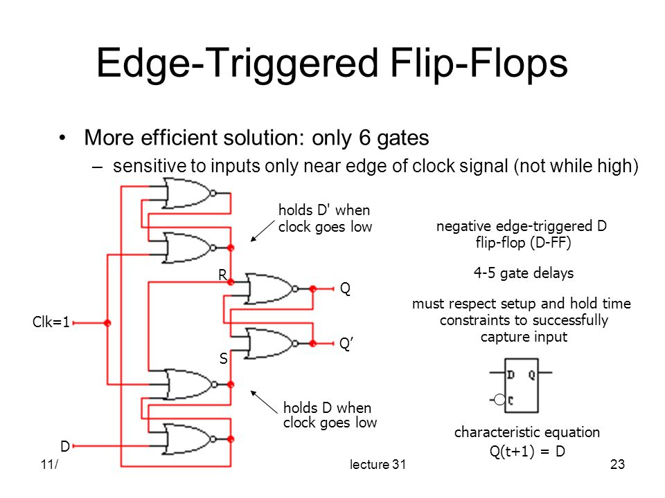 11/12/2004EE 42 fall 2004 lecture 3123 Q D Clk=1 R S Q' negative edge-triggered D flip-flop (D-FF) 4-5 gate delays must respect setup and hold time constraints to successfully capture input characteristic equation Q(t+1) = D holds D when clock goes low holds D when clock goes low Edge-Triggered Flip-Flops More efficient solution: only 6 gates –sensitive to inputs only near edge of clock signal (not while high)