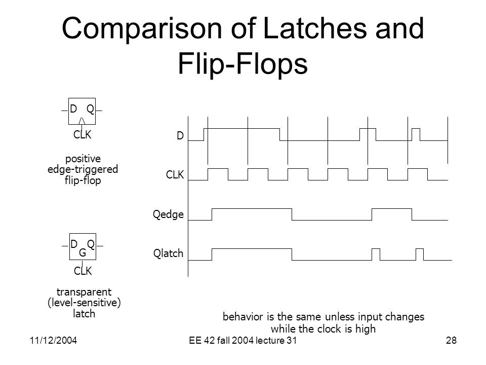11/12/2004EE 42 fall 2004 lecture 3128 behavior is the same unless input changes while the clock is high DQDQ CLK positive edge-triggered flip-flop DQDQ G CLK transparent (level-sensitive) latch D CLK Qedge Qlatch Comparison of Latches and Flip-Flops