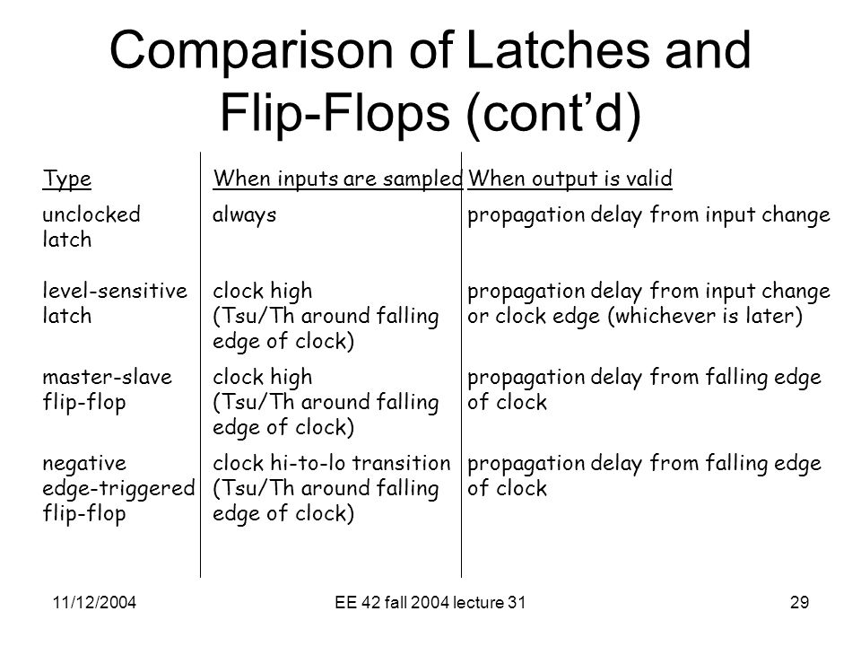 11/12/2004EE 42 fall 2004 lecture 3129 TypeWhen inputs are sampledWhen output is valid unclockedalwayspropagation delay from input change latch level-sensitiveclock highpropagation delay from input change latch(Tsu/Th around fallingor clock edge (whichever is later) edge of clock) master-slaveclock highpropagation delay from falling edge flip-flop(Tsu/Th around fallingof clock edge of clock) negativeclock hi-to-lo transitionpropagation delay from falling edge edge-triggered(Tsu/Th around fallingof clock flip-flopedge of clock) Comparison of Latches and Flip-Flops (cont'd)