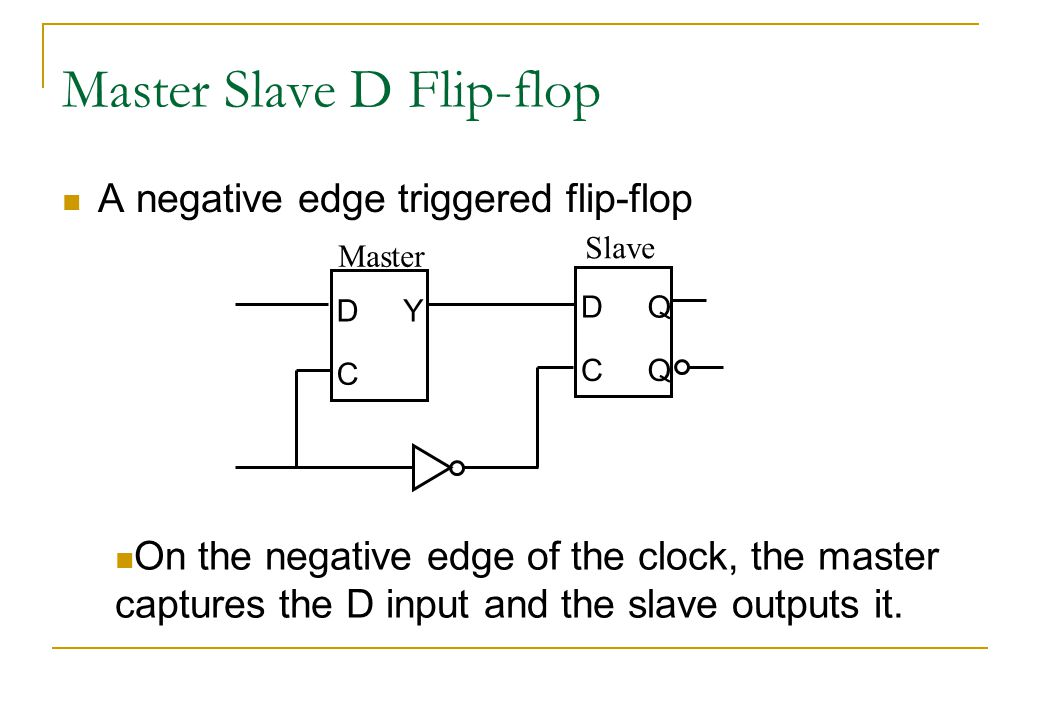 Master Slave D Flip-flop A negative edge triggered flip-flop On the negative edge of the clock, the master captures the D input and the slave outputs it.