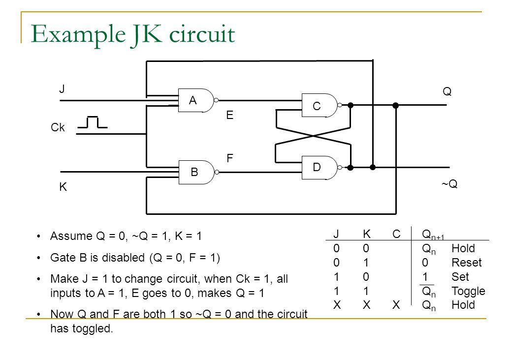 Example JK circuit J K Ck Q ~Q JKCQ n+1 00  Q n Hold 01  0Reset 10  1Set 11  Q n Toggle XXXQ n Hold F E A B C D Assume Q = 0, ~Q = 1, K = 1 Gate B is disabled (Q = 0, F = 1) Make J = 1 to change circuit, when Ck = 1, all inputs to A = 1, E goes to 0, makes Q = 1 Now Q and F are both 1 so ~Q = 0 and the circuit has toggled.