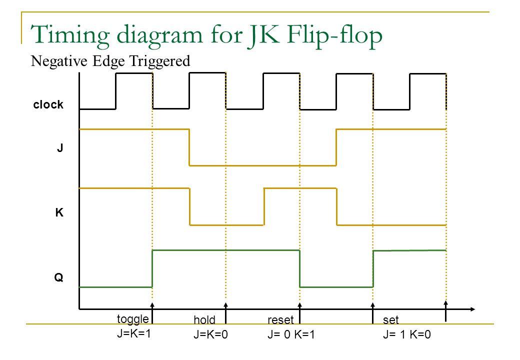 Timing diagram for JK Flip-flop clock J K Q toggle J=K=1 hold J=K=0 reset J= 0 K=1 set J= 1 K=0 Negative Edge Triggered