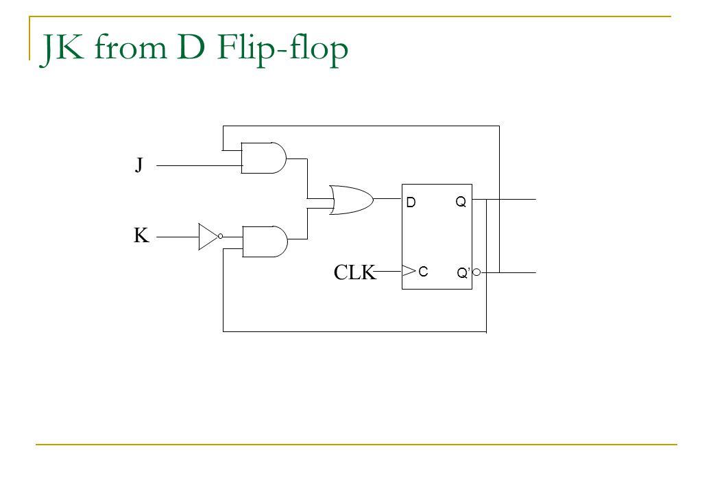 JK from D Flip-flop D C Q Q' J K CLK
