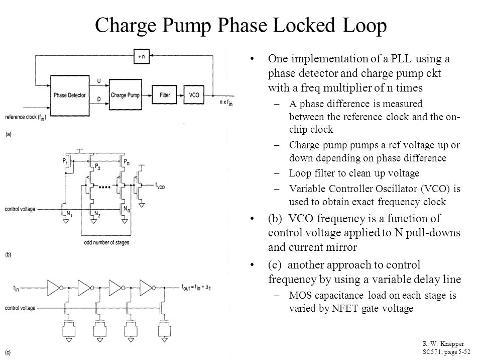 Charge Pump Phase Locked Loop One implementation of a PLL using a phase detector and charge pump ckt with a freq multiplier of n times –A phase differ