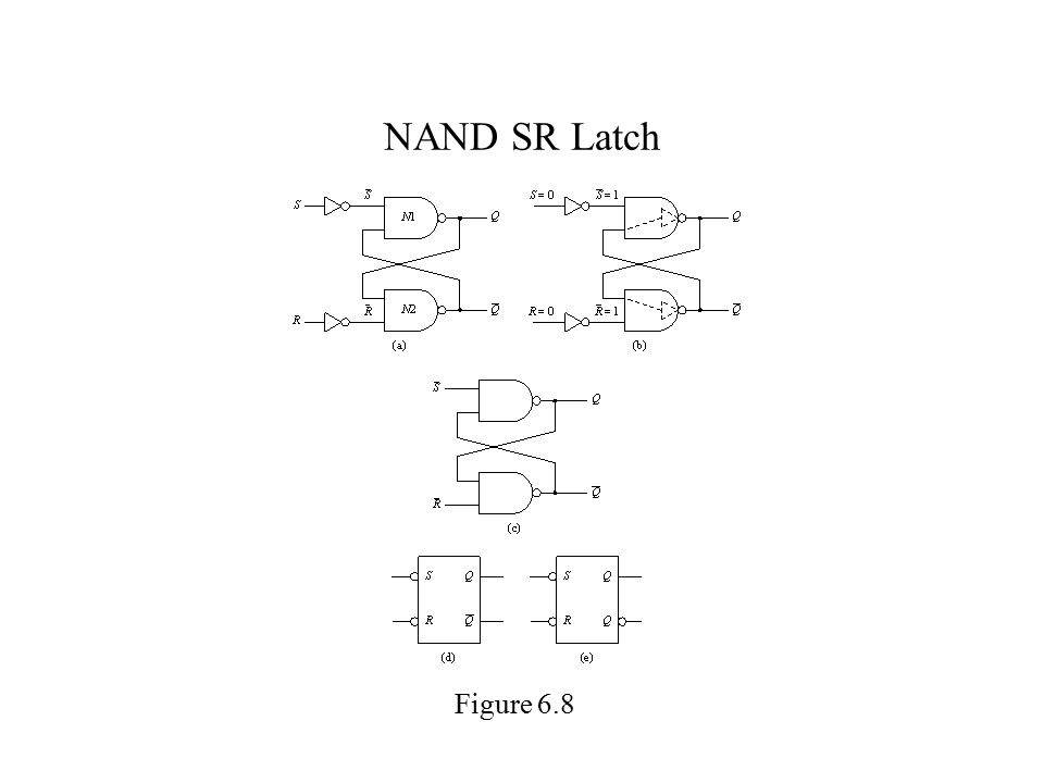 NAND SR Latch Figure 6.8