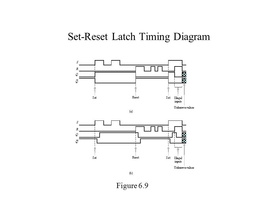 Set-Reset Latch Timing Diagram Figure 6.9