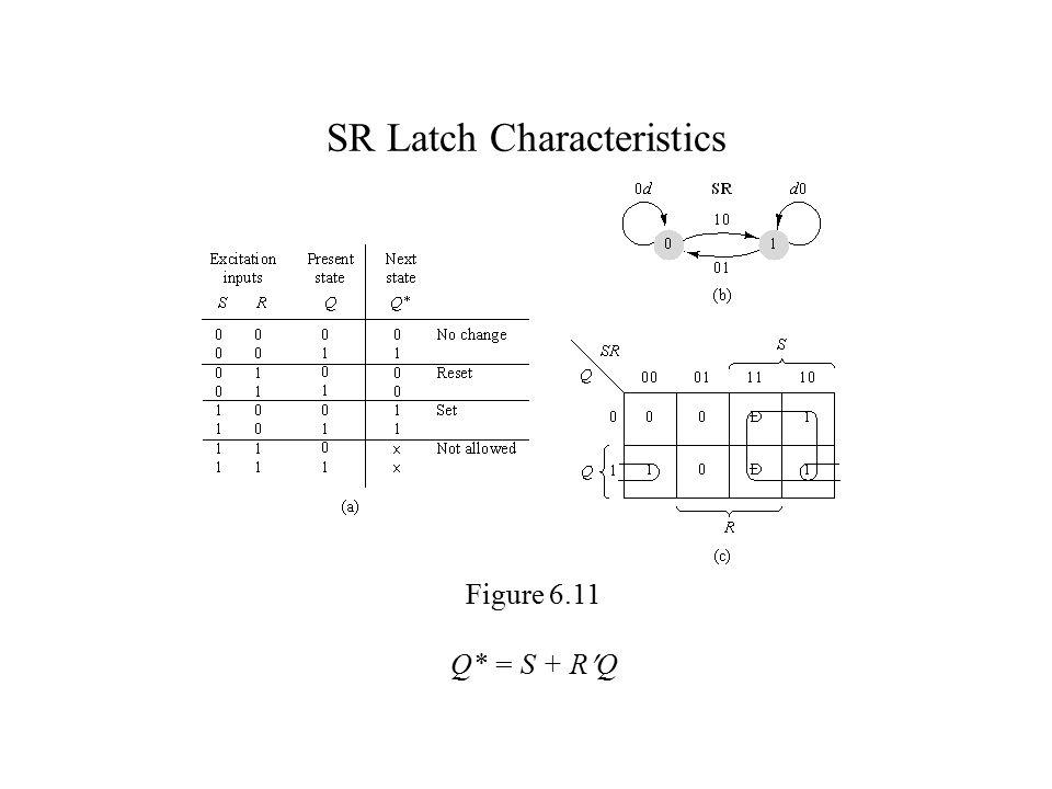 SR Latch Characteristics Figure 6.11 Q* = S + RQ
