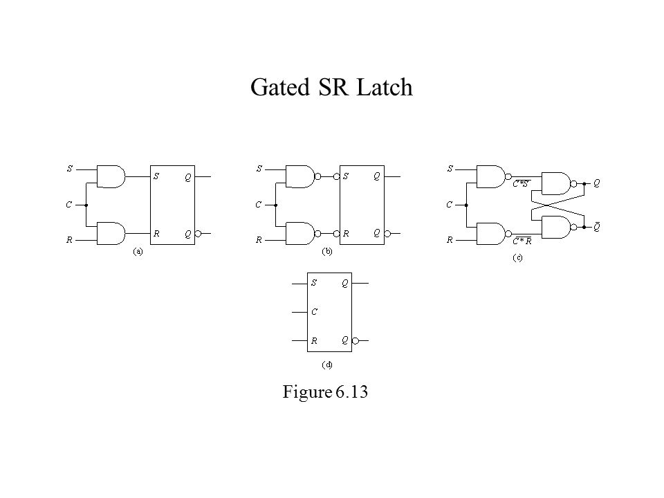 Gated SR Latch Figure 6.13