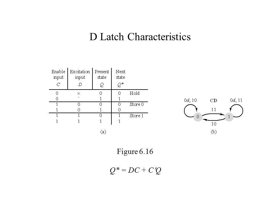 D Latch Characteristics Figure 6.16 Q* = DC + CQ