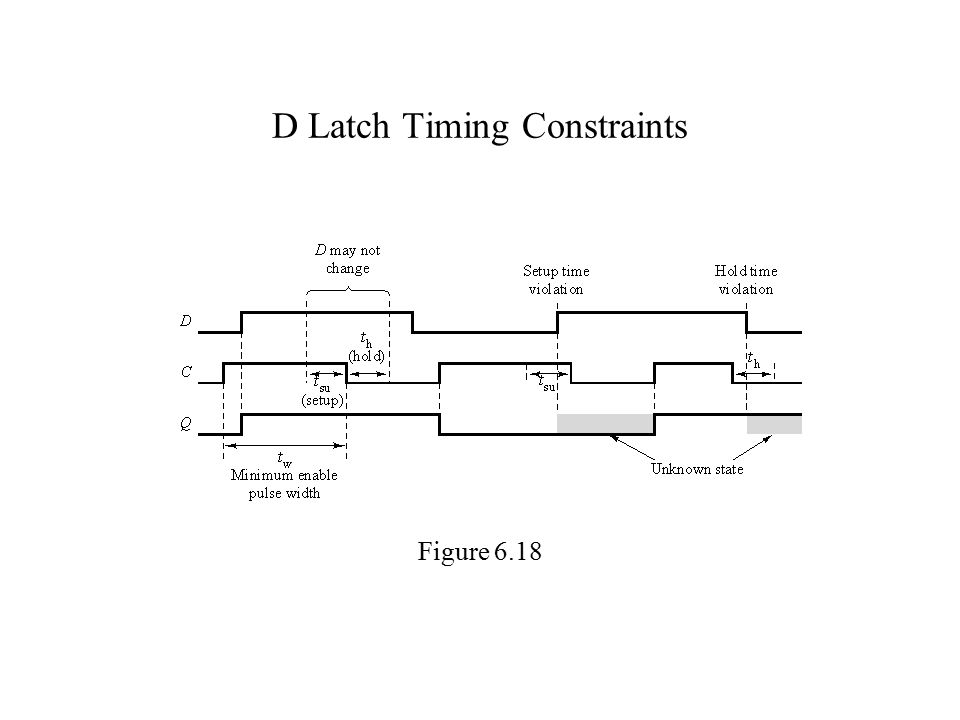 D Latch Timing Constraints Figure 6.18