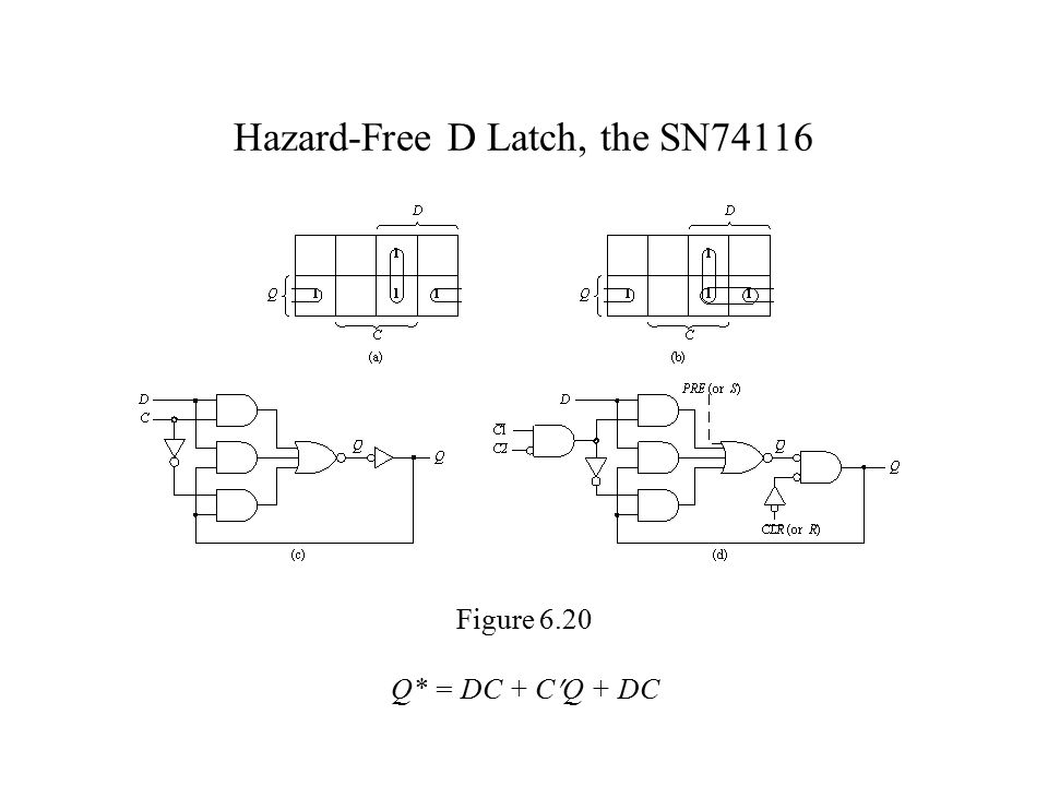 Hazard-Free D Latch, the SN74116 Figure 6.20 Q* = DC + CQ + DC