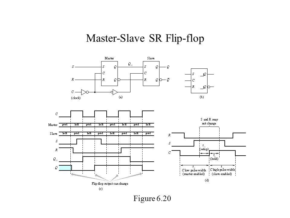 Master-Slave SR Flip-flop Figure 6.20