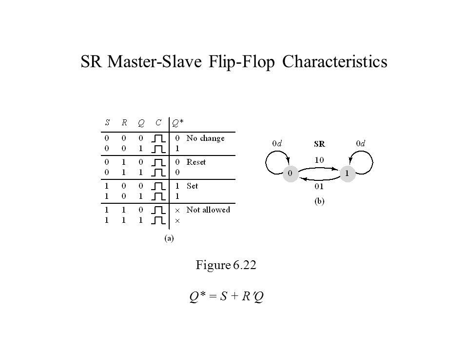 SR Master-Slave Flip-Flop Characteristics Figure 6.22 Q* = S + RQ