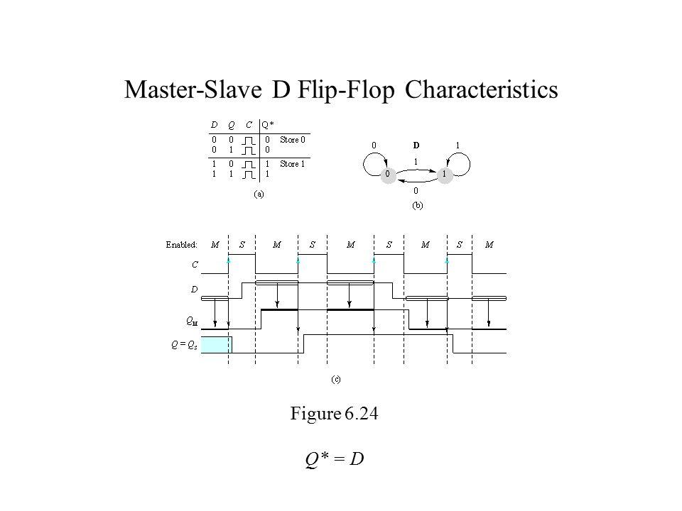 Master-Slave D Flip-Flop Characteristics Figure 6.24 Q* = D