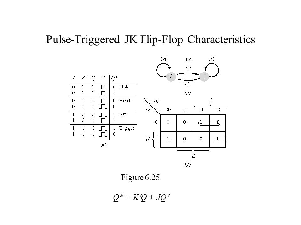 Pulse-Triggered JK Flip-Flop Characteristics Figure 6.25 Q* = KQ + JQ