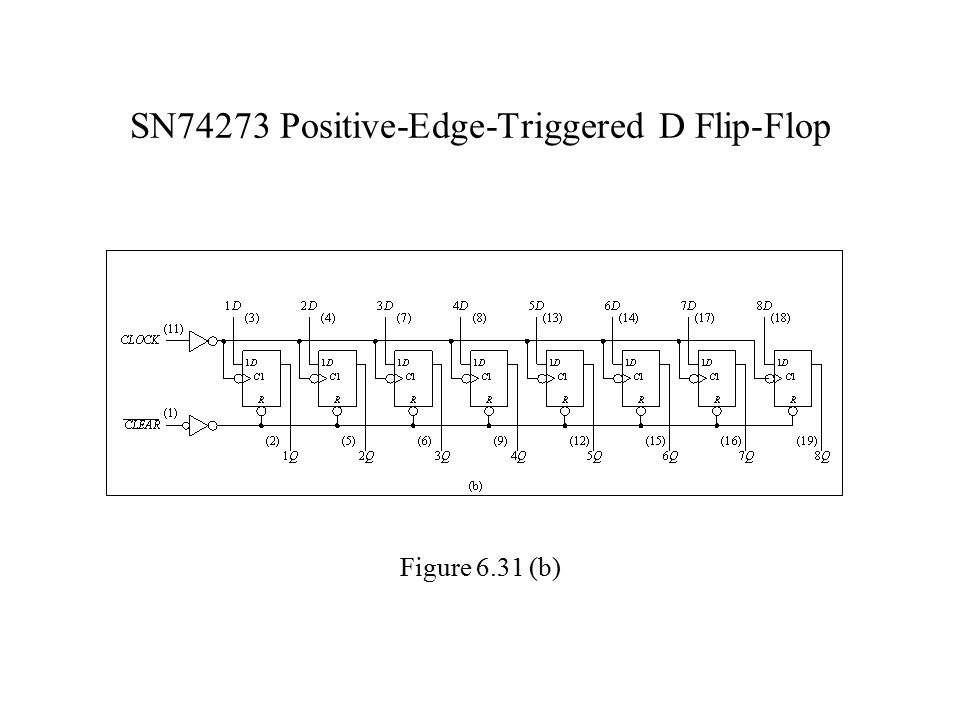 SN74273 Positive-Edge-Triggered D Flip-Flop Figure 6.31 (b)