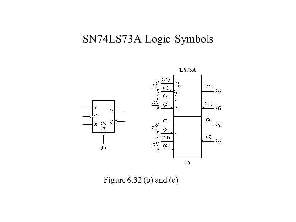 SN74LS73A Logic Symbols Figure 6.32 (b) and (c)