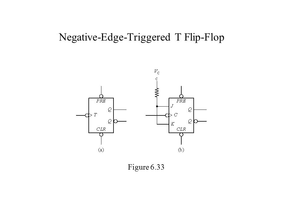 Negative-Edge-Triggered T Flip-Flop Figure 6.33