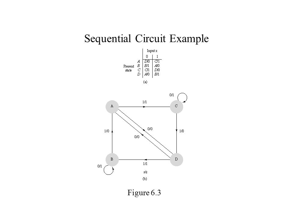 Sequential Circuit Example Figure 6.3