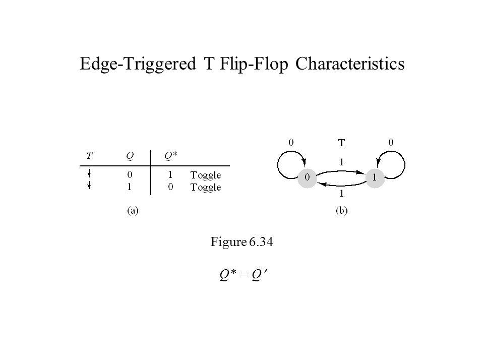 Edge-Triggered T Flip-Flop Characteristics Figure 6.34 Q* = Q