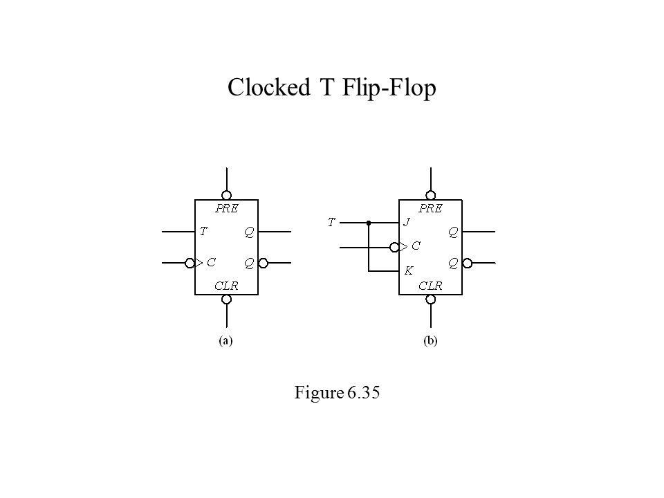 Clocked T Flip-Flop Figure 6.35