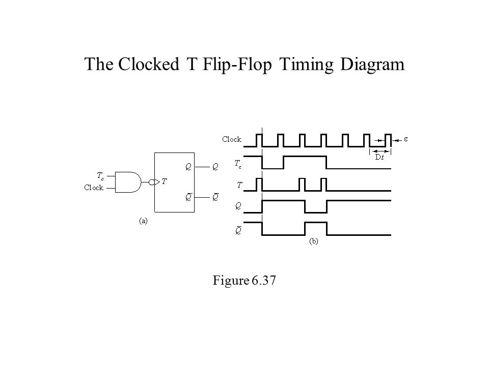 The Clocked T Flip-Flop Timing Diagram Figure 6.37