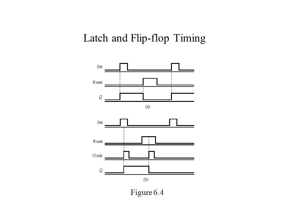 Latch and Flip-flop Timing Figure 6.4