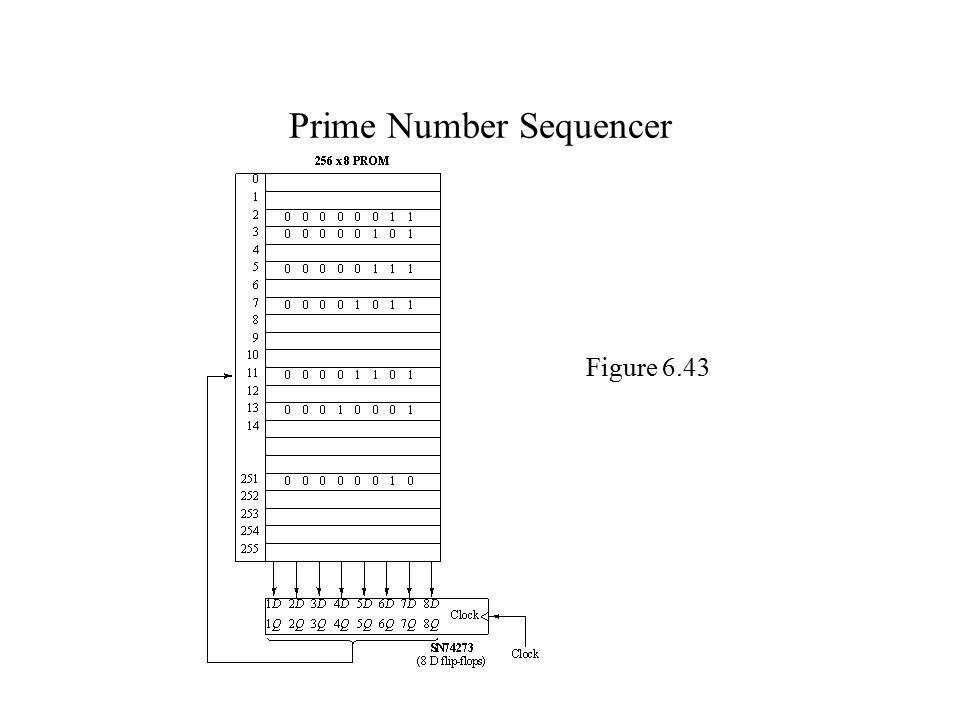 Prime Number Sequencer Figure 6.43