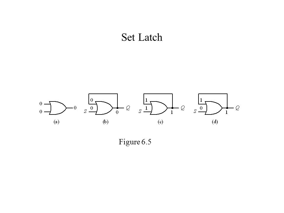 Set Latch Figure 6.5