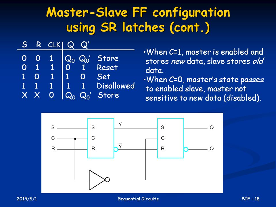 2015/5/1 PJF - 18Sequential Circuits S R CLK Q Q' 0 0 1 Q 0 Q 0 ' Store 0 1 1 0 1 Reset 1 0 1 1 0 Set 1 1 1 1 1 Disallowed X X 0 Q 0 Q 0 ' Store Master-Slave FF configuration using SR latches (cont.) When C=1, master is enabled and stores new data, slave stores old data.