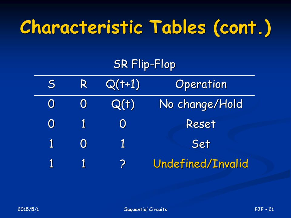 2015/5/1 PJF - 21Sequential Circuits Characteristic Tables (cont.) SR Flip-Flop SRQ(t+1)Operation 00Q(t) No change/Hold 010Reset 101Set 11 Undefined/Invalid
