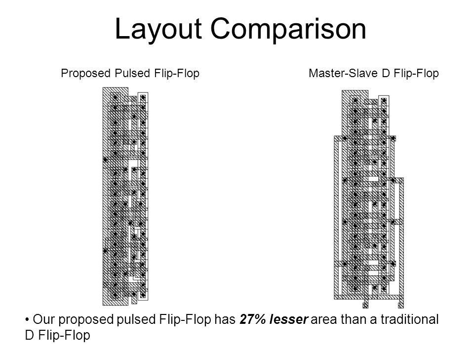 Proposed Pulsed Flip-Flop Master-Slave D Flip-Flop Layout Comparison Our proposed pulsed Flip-Flop has 27% lesser area than a traditional D Flip-Flop