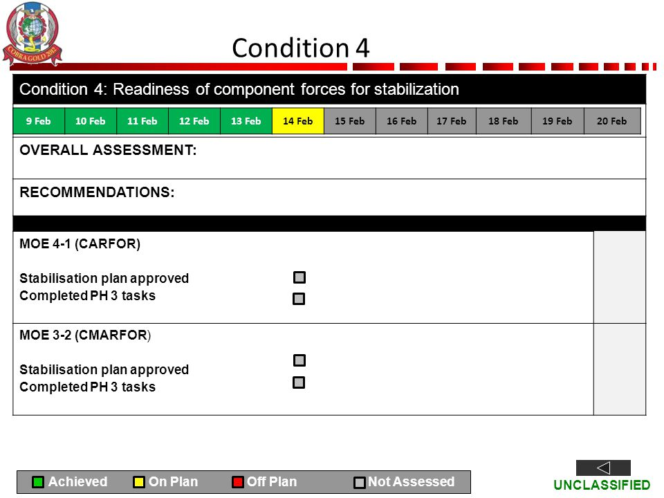 UNCLASSIFIED Condition 4 Condition 4: Readiness of component forces for stabilization OVERALL ASSESSMENT: RECOMMENDATIONS: MOE 4-1 (CARFOR) Stabilisat