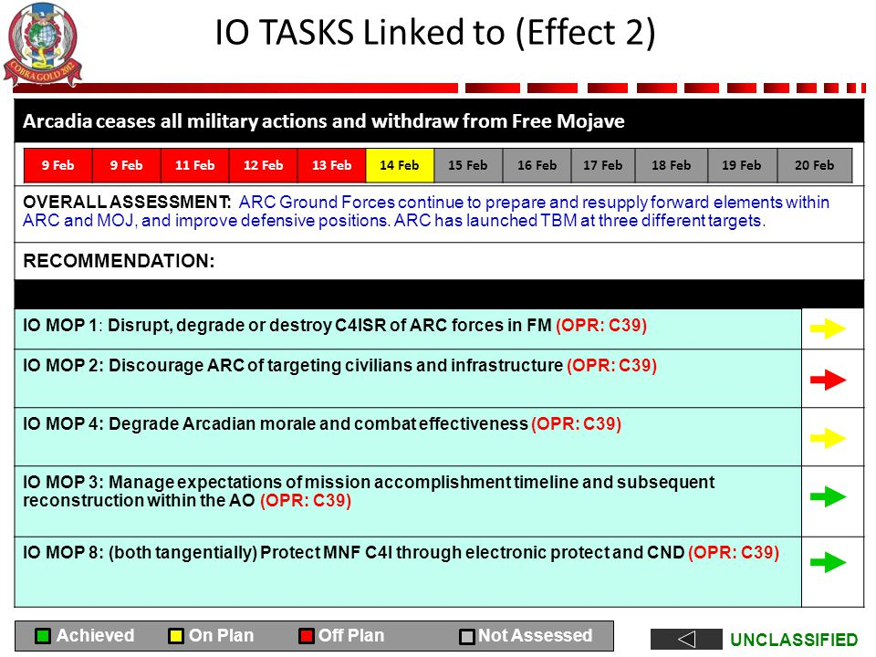 UNCLASSIFIED IO TASKS Linked to (Effect 2) Arcadia ceases all military actions and withdraw from Free Mojave OVERALL ASSESSMENT: ARC Ground Forces con