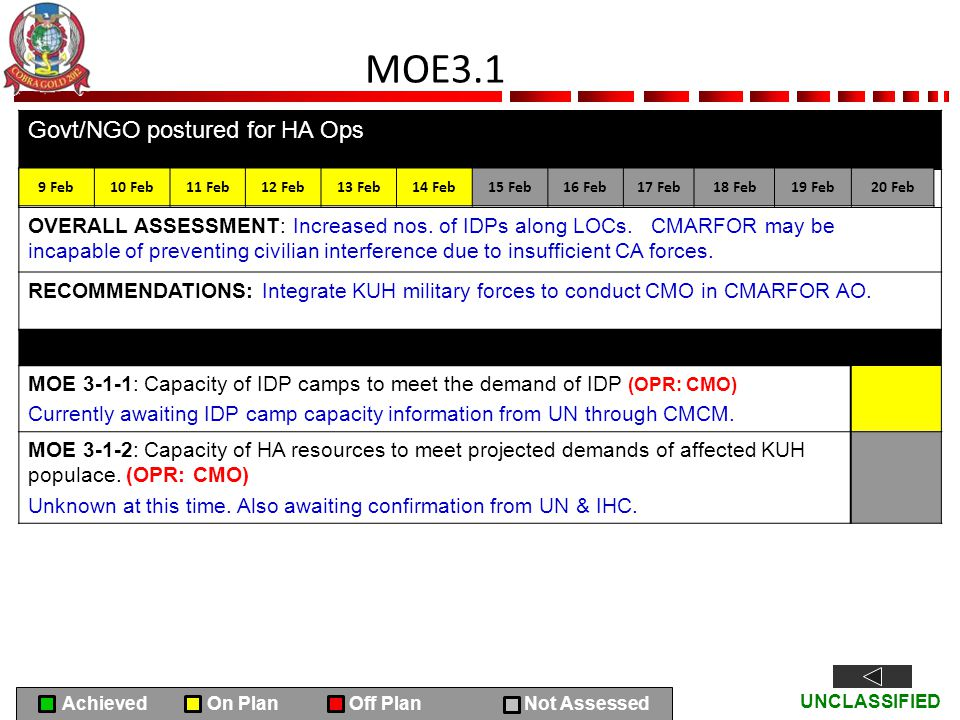 UNCLASSIFIED MOE3.1 Govt/NGO postured for HA Ops OVERALL ASSESSMENT: Increased nos. of IDPs along LOCs. CMARFOR may be incapable of preventing civilia