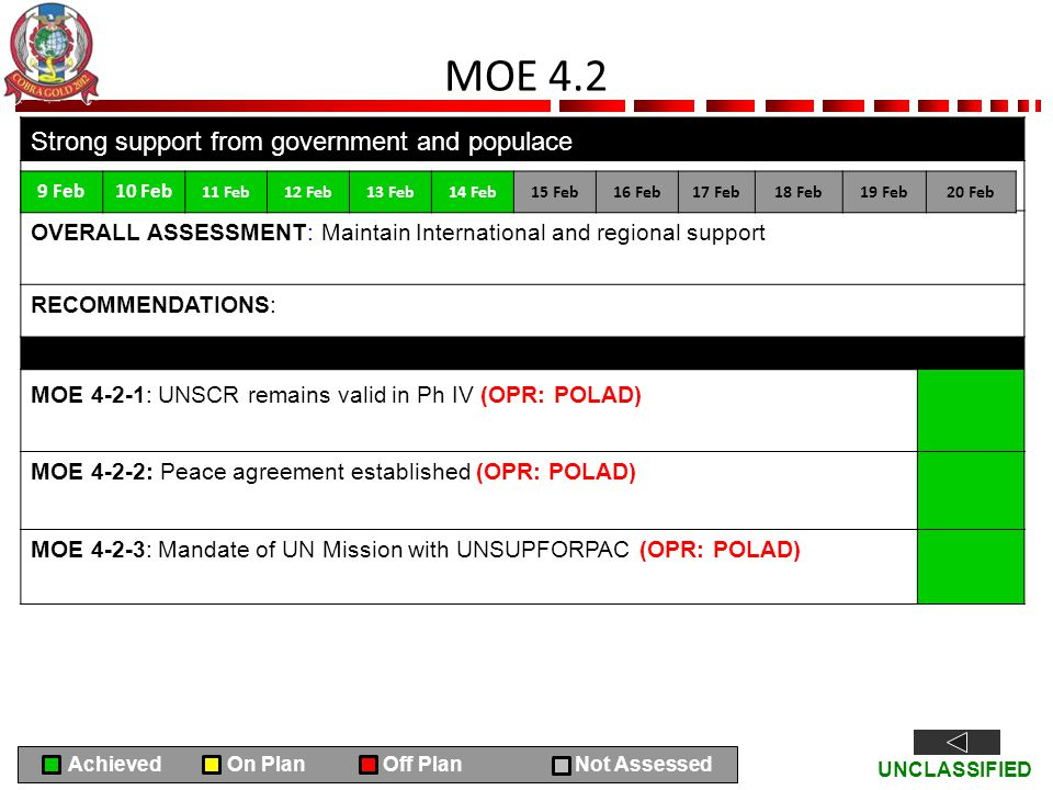 UNCLASSIFIED MOE 4.2 Strong support from government and populace OVERALL ASSESSMENT: Maintain International and regional support RECOMMENDATIONS: MOE