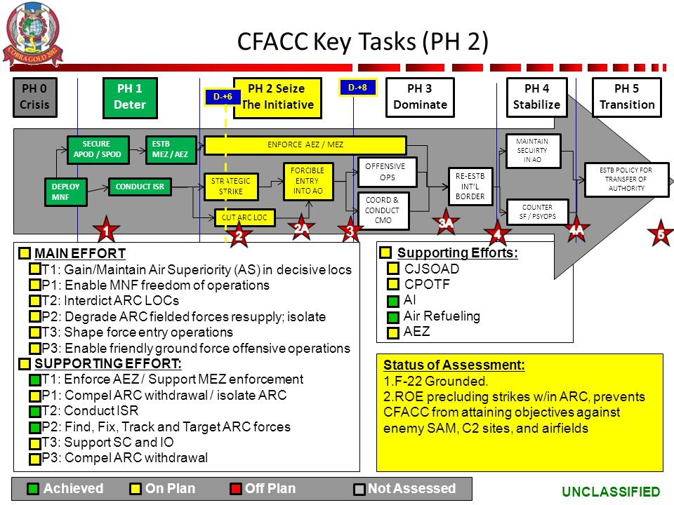 UNCLASSIFIED CFACC Key Tasks (PH 2) MAIN EFFORT T1: Gain/Maintain Air Superiority (AS) in decisive locs P1: Enable MNF freedom of operations T2: Inter