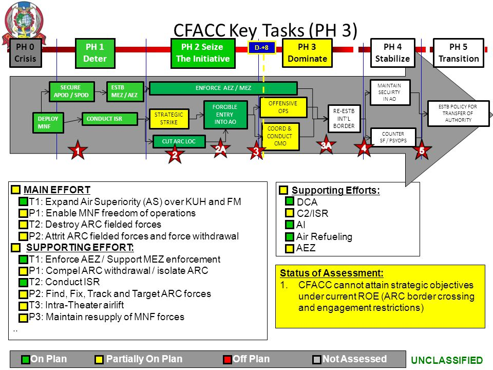 UNCLASSIFIED CFACC Key Tasks (PH 3) MAIN EFFORT T1: Expand Air Superiority (AS) over KUH and FM P1: Enable MNF freedom of operations T2: Destroy ARC f