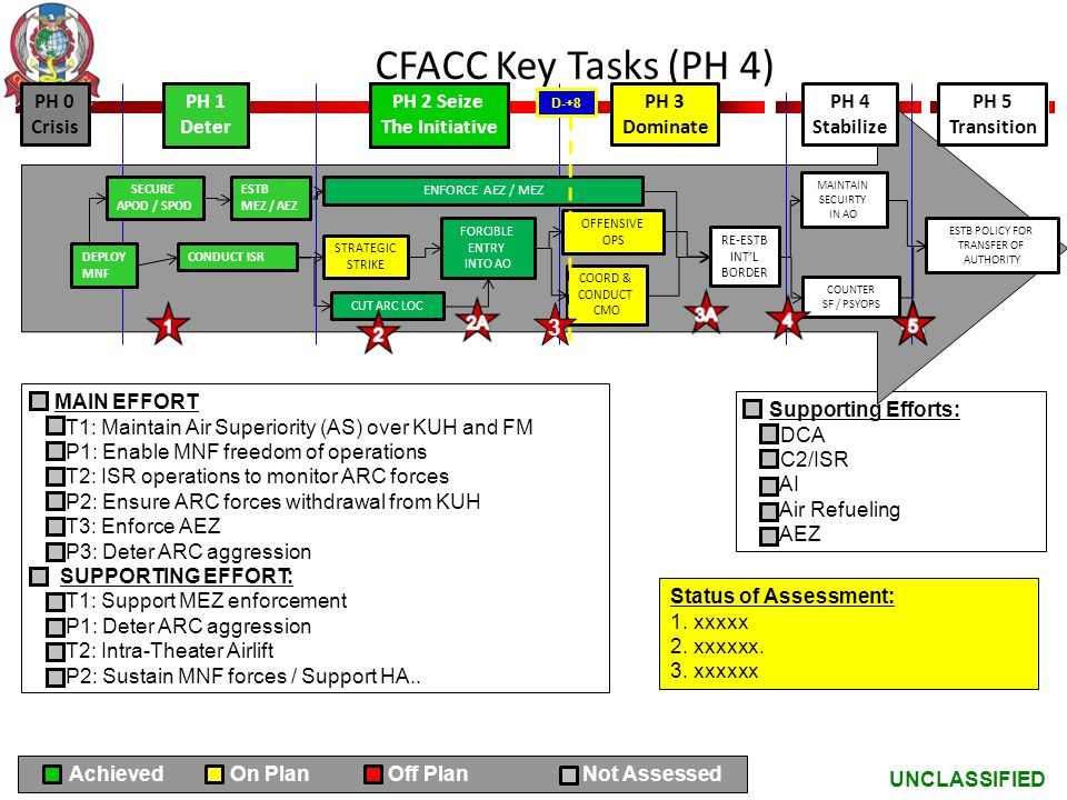 UNCLASSIFIED CFACC Key Tasks (PH 4) MAIN EFFORT T1: Maintain Air Superiority (AS) over KUH and FM P1: Enable MNF freedom of operations T2: ISR operati