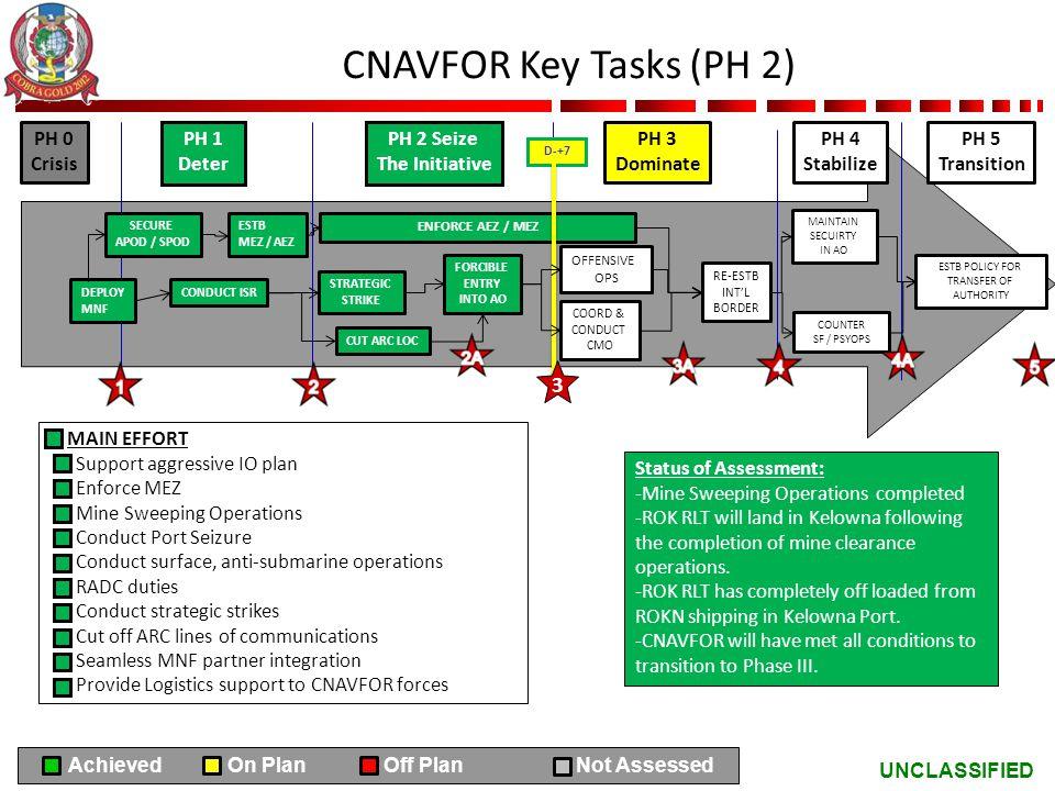 UNCLASSIFIED CNAVFOR Key Tasks (PH 2) PH 0 Crisis PH 1 Deter PH 2 Seize The Initiative PH 3 Dominate SECURE APOD / SPOD ESTB MEZ / AEZ DEPLOY MNF COND
