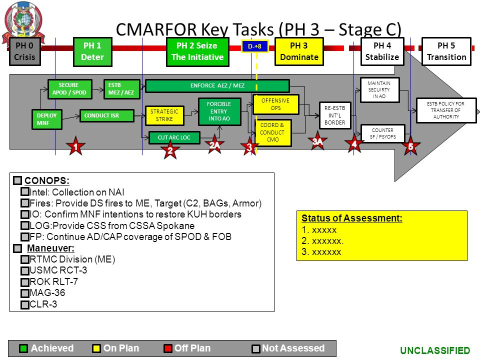UNCLASSIFIED CMARFOR Key Tasks (PH 3 – Stage C) CONOPS: Intel: Collection on NAI Fires: Provide DS fires to ME, Target (C2, BAGs, Armor) IO: Confirm M