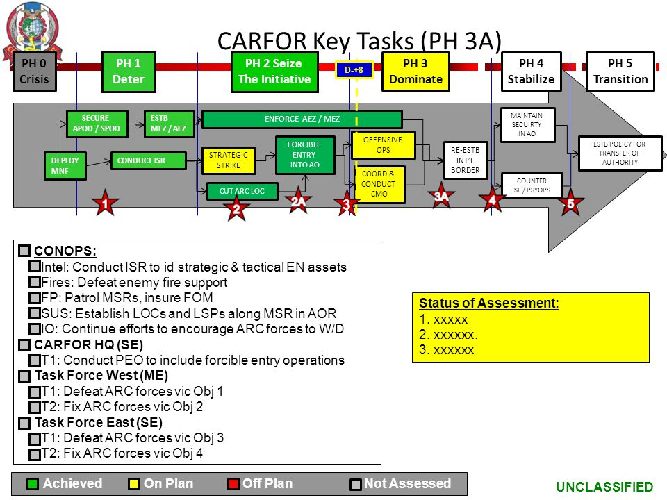 UNCLASSIFIED CARFOR Key Tasks (PH 3A) CONOPS: Intel: Conduct ISR to id strategic & tactical EN assets Fires: Defeat enemy fire support FP: Patrol MSRs