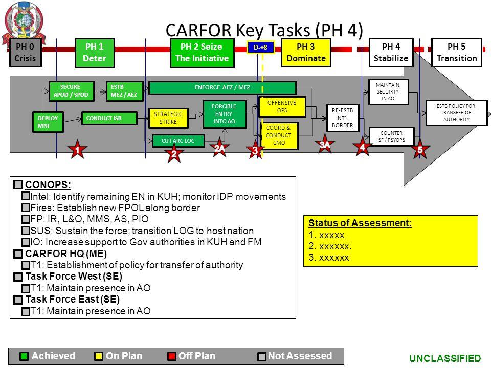 UNCLASSIFIED CARFOR Key Tasks (PH 4) CONOPS: Intel: Identify remaining EN in KUH; monitor IDP movements Fires: Establish new FPOL along border FP: IR,