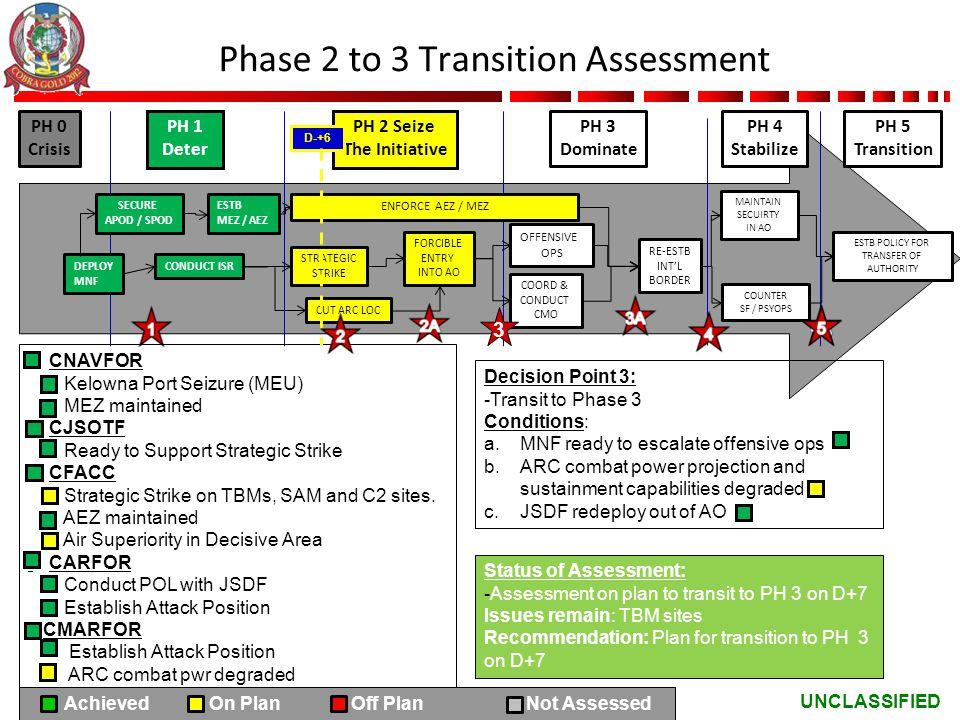UNCLASSIFIED Phase 2 to 3 Transition Assessment PH 0 Crisis PH 1 Deter PH 2 Seize The Initiative PH 3 Dominate CNAVFOR Kelowna Port Seizure (MEU) MEZ