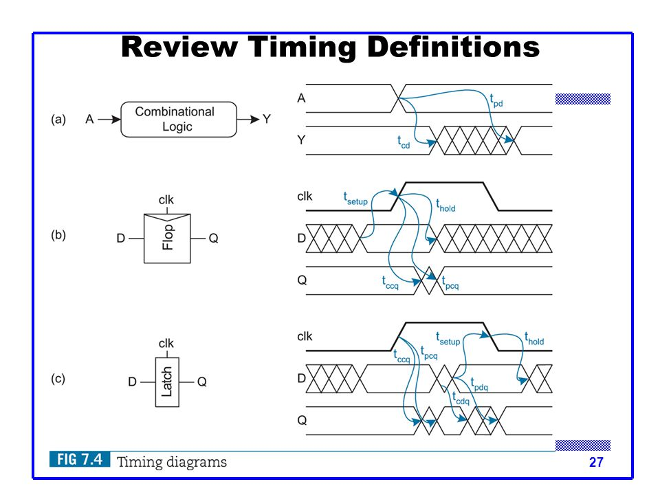 CMOS VLSI Design27 Review Timing Definitions