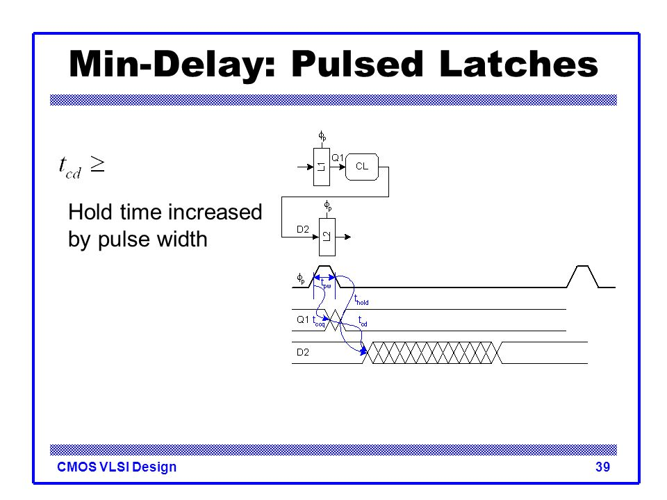 CMOS VLSI Design39 Min-Delay: Pulsed Latches Hold time increased by pulse width