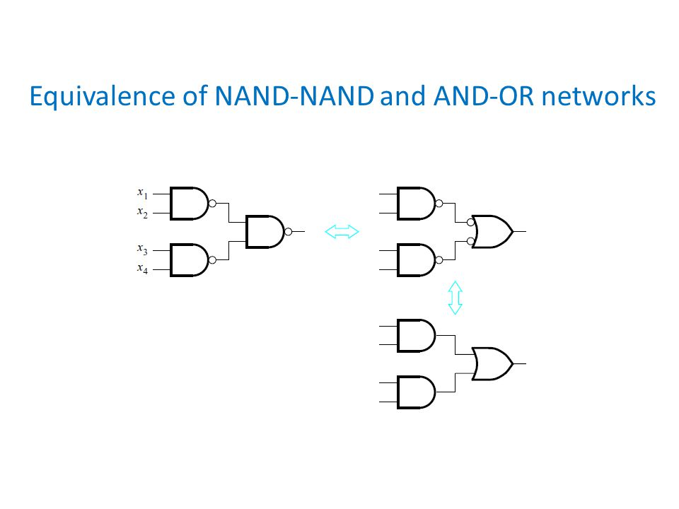 Equivalence of NAND-NAND and AND-OR networks