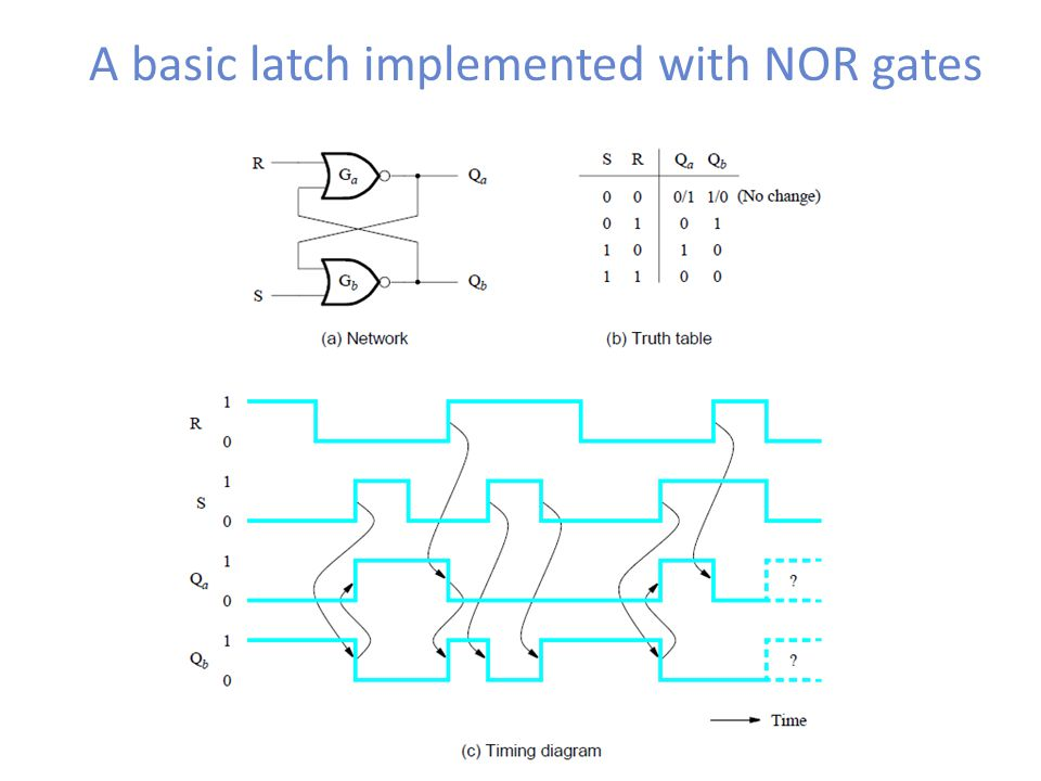 A basic latch implemented with NOR gates
